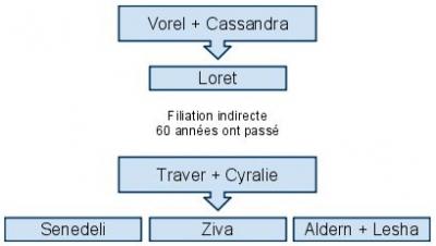 Famille Foxglove